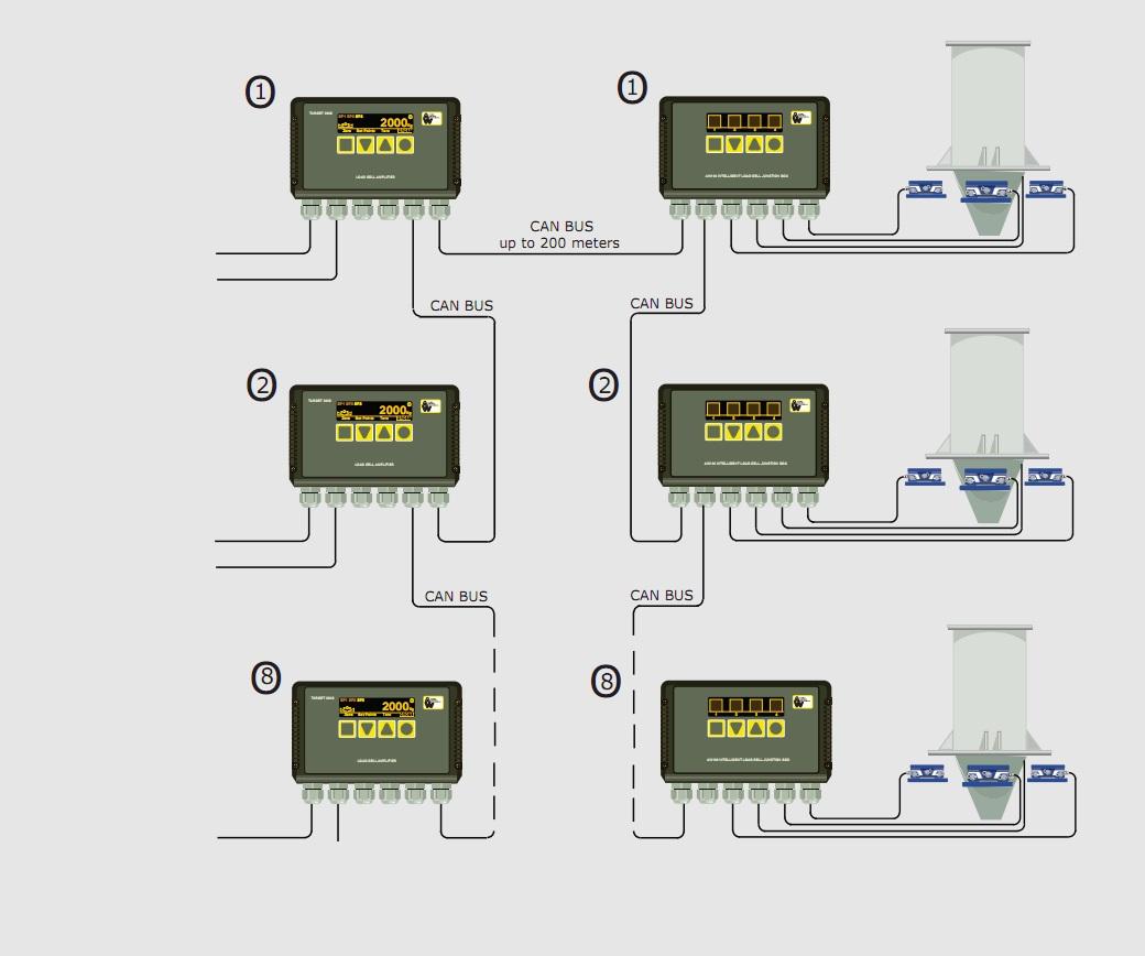 Intelligente Klemmdose Industrie 4.0 Einzelüberwachung Wägezellen Elektronik Verstärker