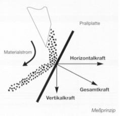 leitfaden-schuettgut-6 Wägetechnik